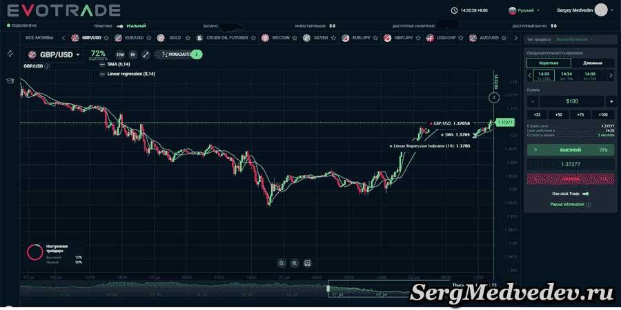 Торговая платформа Evotrade